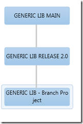 Reparent of a TFS Source Controlled Branch. Why and How ! (4/6)