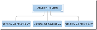 Reparent of a TFS Source Controlled Branch. Why and How ! (5/6)