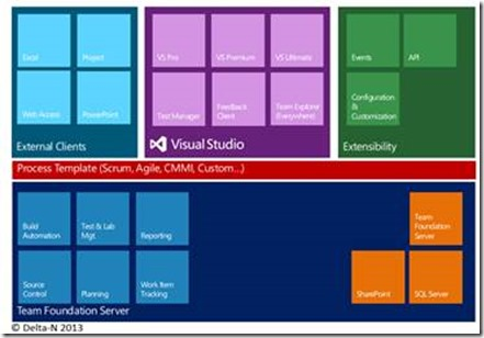 Tfs as perfect tool for scrum part 1 introduction in scrum and the picture above shows a high level overview of visual studio alm and team foundation server without talking about every single aspect it is important to maxwellsz