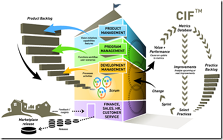 TFS as perfect tool for Scrum (Part 2) – Product Backlog Grooming (1/6)