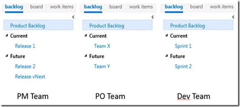 TFS as perfect tool for Scrum (Part 2) – Product Backlog Grooming (5/6)