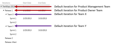 TFS as perfect tool for Scrum (Part 2) – Product Backlog Grooming