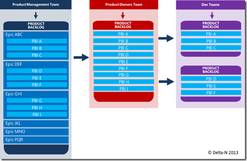 TFS as perfect tool for Scrum (Part 2) – Product Backlog Grooming (2/6)
