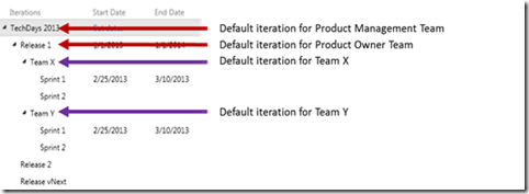 TFS as perfect tool for Scrum (Part 2) – Product Backlog Grooming (4/6)