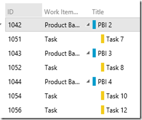 TFS as perfect tool for Scrum (Part 5) – Sprint Review and Retrospective (4/6)