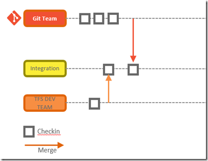 Combining TFS Version Control and Git with Git-TF (1/4)